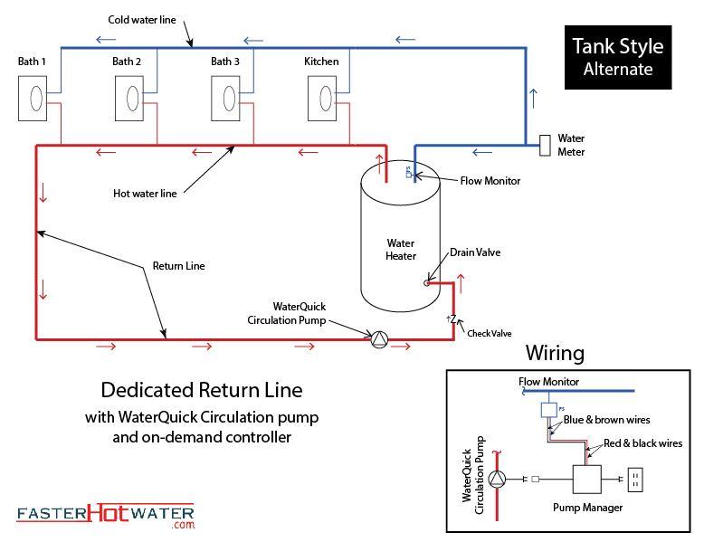Dedicated Hot Water Circulation Loop Hot Water Line