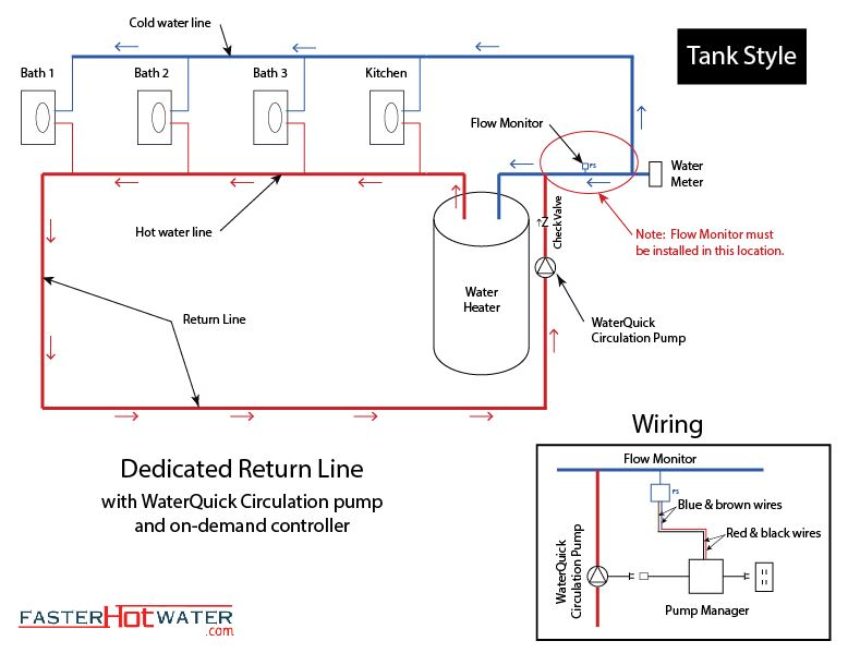 Dedicated hot water circulation loop hot water line standard ccuart Image collections