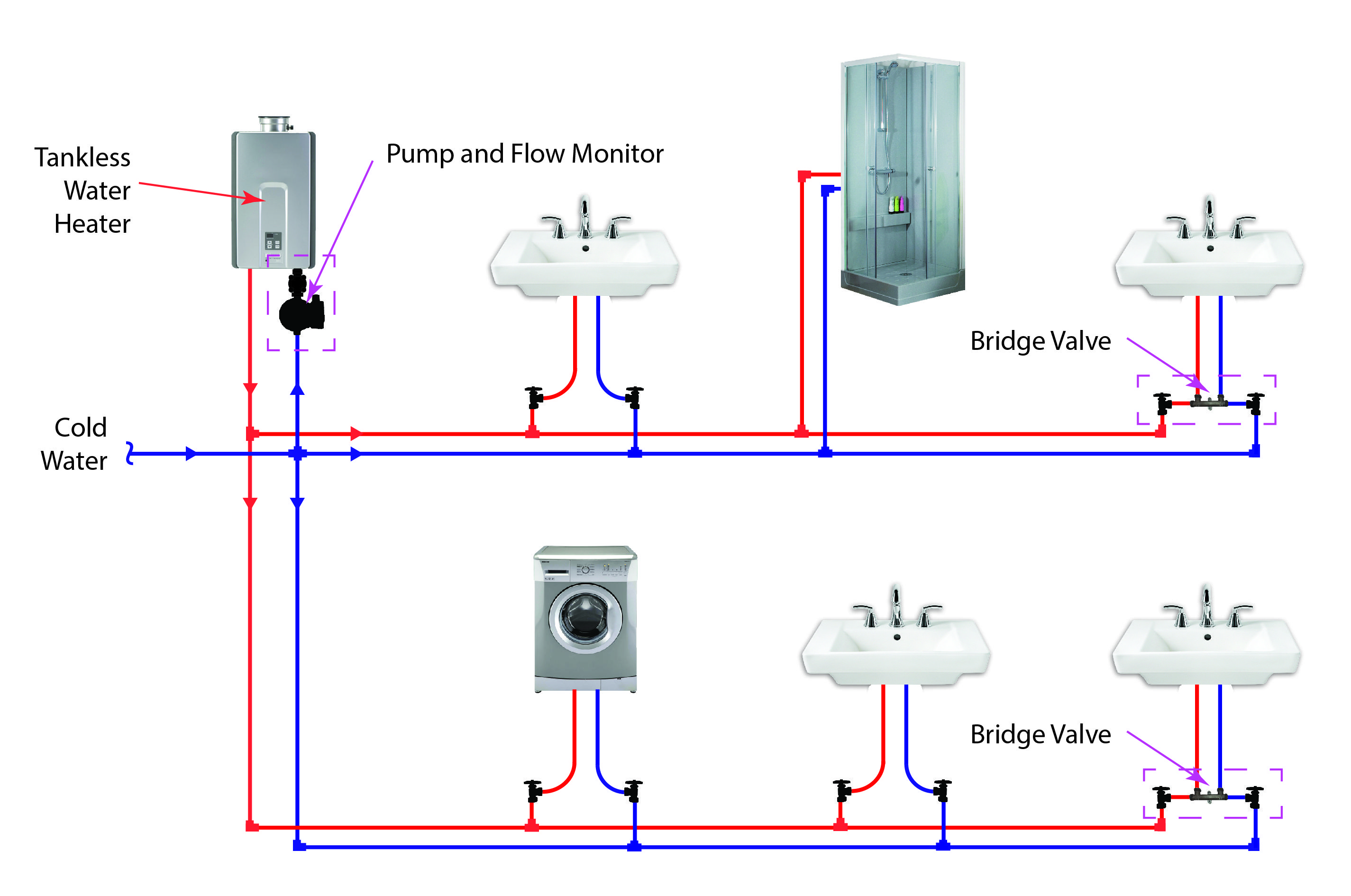 Plumbing layout for a tankless water heater with 2 dead-end lines