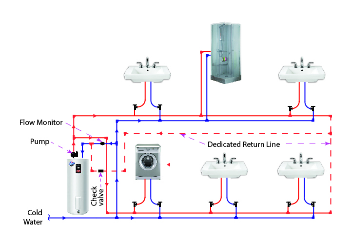 Dedicated hot water circulation loop hot water line for Home circulation system