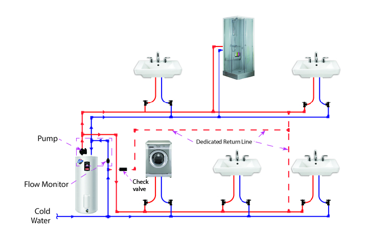 Residential plumbing diagrams hot water circulation plumbing layout with a dedicated return line pooptronica