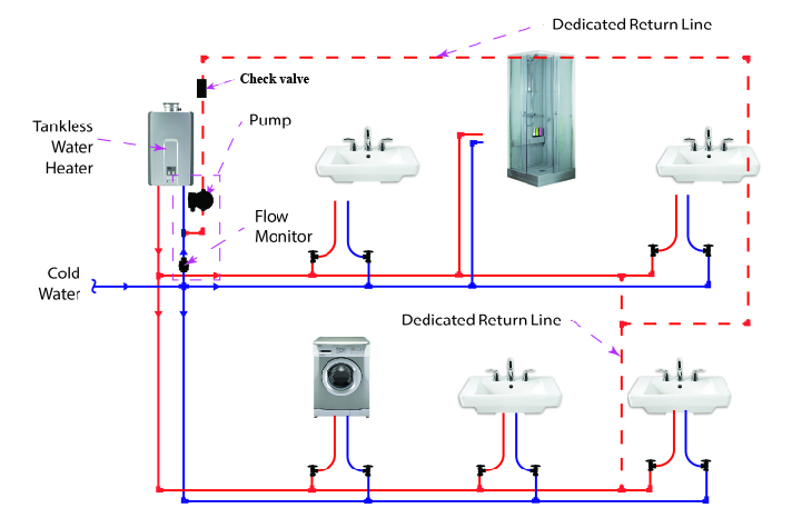 In Line Instant Hot Water : Dedicated hot water circulation loop line